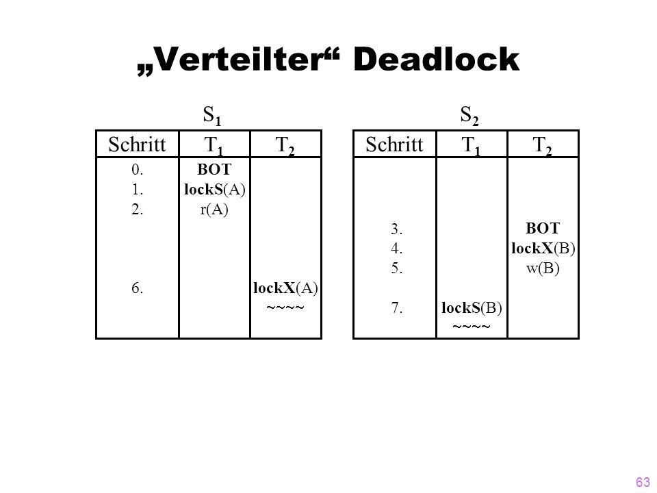 63 Verteilter Deadlock SchrittT1T1 T2T2 0. 1. 2. 6. BOT lockS(A) r(A) lockX(A) S1S1 SchrittT1T1 T2T2 3. 4. 5. 7.lockS(B) BOT lockX(B) w(B) S2S2