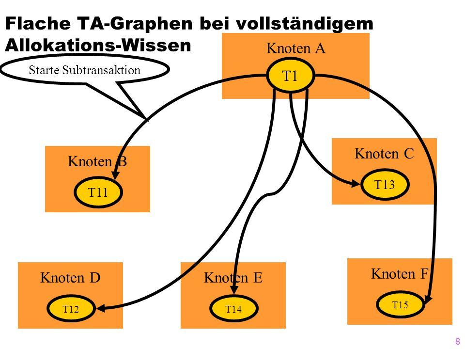8 Knoten C T13 Knoten F T15 Knoten E T14 Knoten D T12 Flache TA-Graphen bei vollständigem Allokations-Wissen Knoten A T1 Knoten B T11 Starte Subtransa
