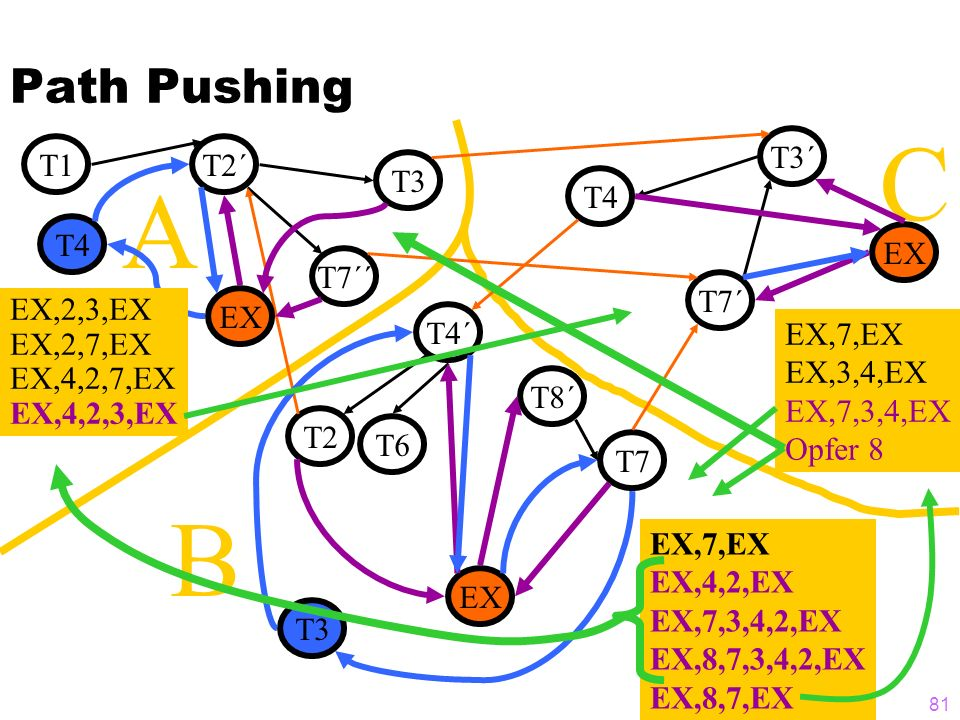 81 C B Path Pushing T1T2´ T3 T7´´ T4 T7´ T3´ T8´ T7 T4´ T2 T6 A EX,7,EX EX,4,2,EX EX,7,3,4,2,EX EX,8,7,3,4,2,EX EX,8,7,EX EX T3 T4 EX,7,EX EX,3,4,EX E