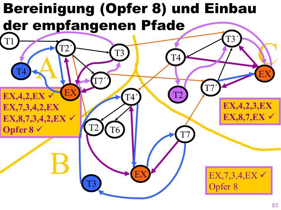 83 C B Bereinigung (Opfer 8) und Einbau der empfangenen Pfade T1 T2´ T3 T7´´ T4 T7´ T3´ T7 T4´ T2 T6 A EX,4,2,EX EX,7,3,4,2,EX EX,8,7,3,4,2,EX Opfer 8