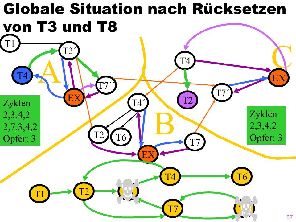 87 C B Globale Situation nach Rücksetzen von T3 und T8 T1 T2´ T7´´ T4 T7´ T7 T4´ T2 T6 A EX T4 T2 Zyklen 2,3,4,2 2,7,3,4,2 Opfer: 3 Zyklen 2,3,4,2 Opf