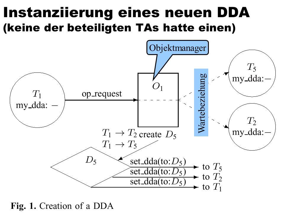 90 Instanziierung eines neuen DDA (keine der beteiligten TAs hatte einen) Objektmanager Wartebeziehung
