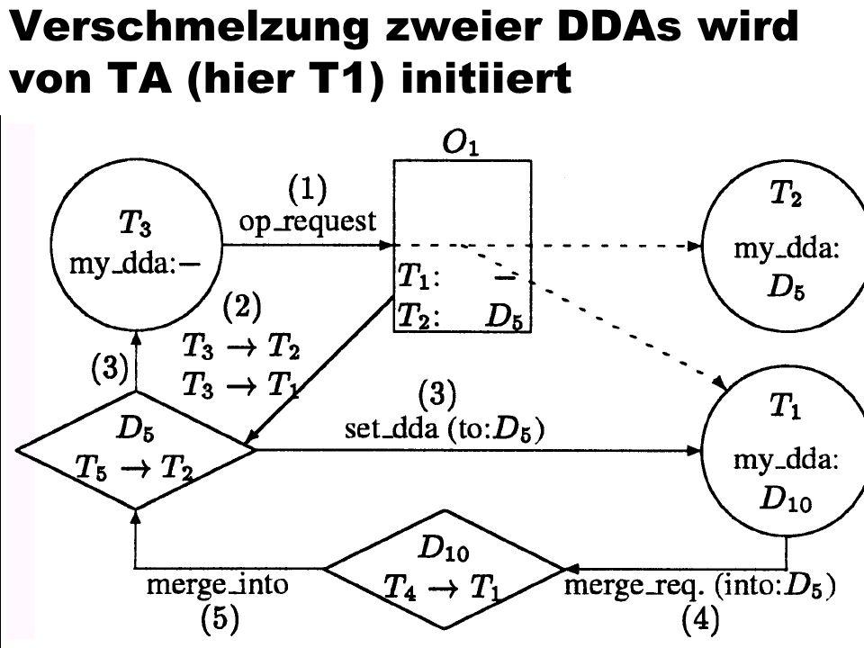 91 Verschmelzung zweier DDAs wird von TA (hier T1) initiiert