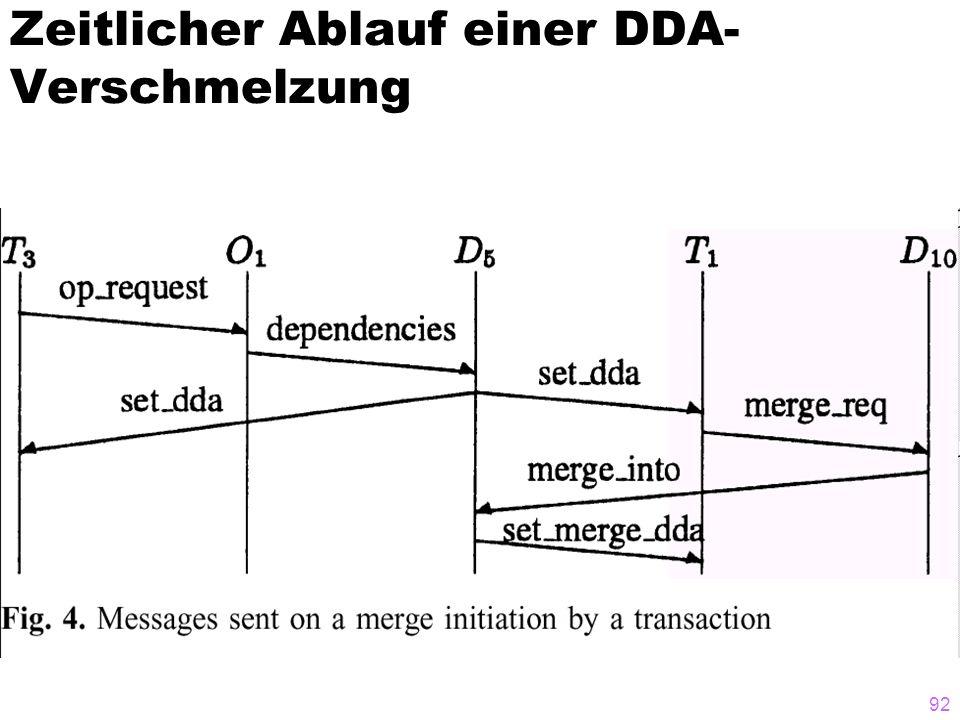 92 Zeitlicher Ablauf einer DDA- Verschmelzung