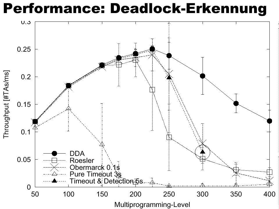 95 Performance: Deadlock-Erkennung