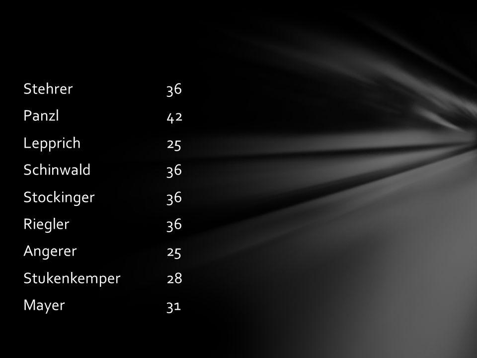 Stehrer36 Panzl42 Lepprich25 Schinwald36 Stockinger36 Riegler36 Angerer25 Stukenkemper28 Mayer31