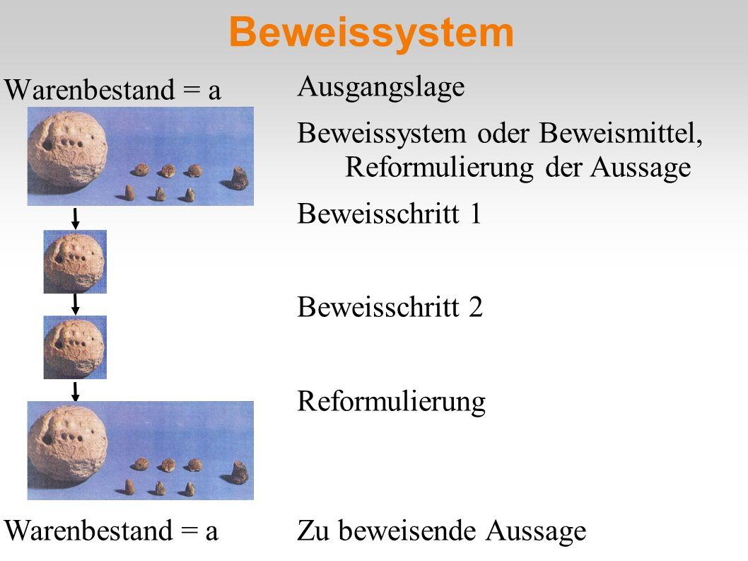 Beweissystem Warenbestand = a Ausgangslage Beweissystem oder Beweismittel, Reformulierung der Aussage Beweisschritt 1 Beweisschritt 2 Reformulierung W