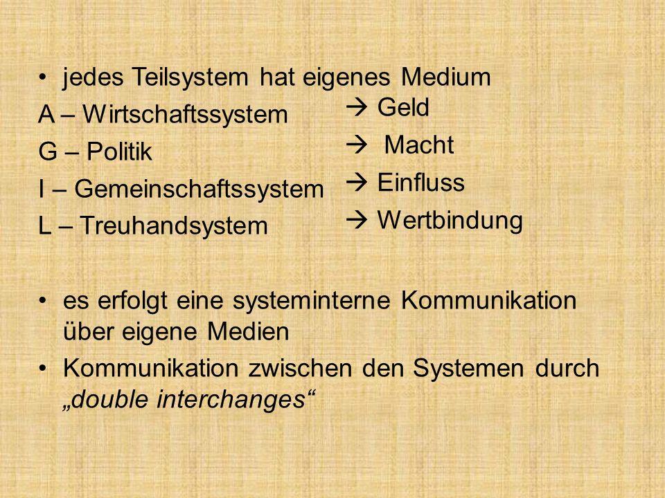 jedes Teilsystem hat eigenes Medium A – Wirtschaftssystem G – Politik I – Gemeinschaftssystem L – Treuhandsystem es erfolgt eine systeminterne Kommunikation über eigene Medien Kommunikation zwischen den Systemen durch double interchanges Geld Macht Einfluss Wertbindung