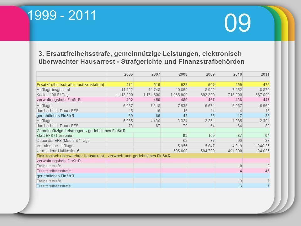 3. Ersatzfreiheitsstrafe, gemeinnützige Leistungen, elektronisch überwachter Hausarrest - Strafgerichte und Finanzstrafbehörden 09 1999 - 2011 2006200