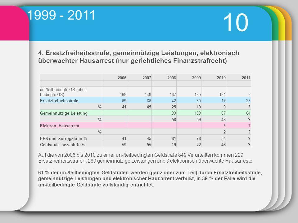 4. Ersatzfreiheitsstrafe, gemeinnützige Leistungen, elektronisch überwachter Hausarrest (nur gerichtliches Finanzstrafrecht) 10 1999 - 2011 2006200720
