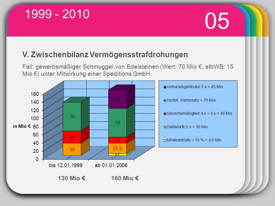 WINTER Template 1999 - 2010 03 05 130 Mio 160 Mio V.