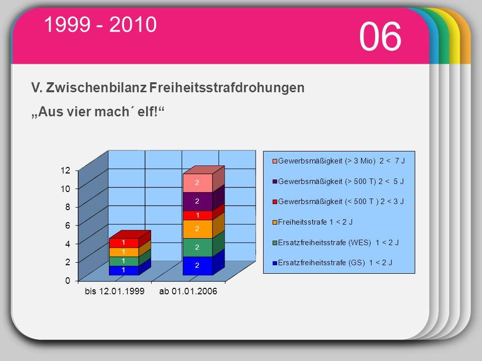 WINTER Template 1999 - 2010 03 06 V. Zwischenbilanz Freiheitsstrafdrohungen Aus vier mach´ elf!