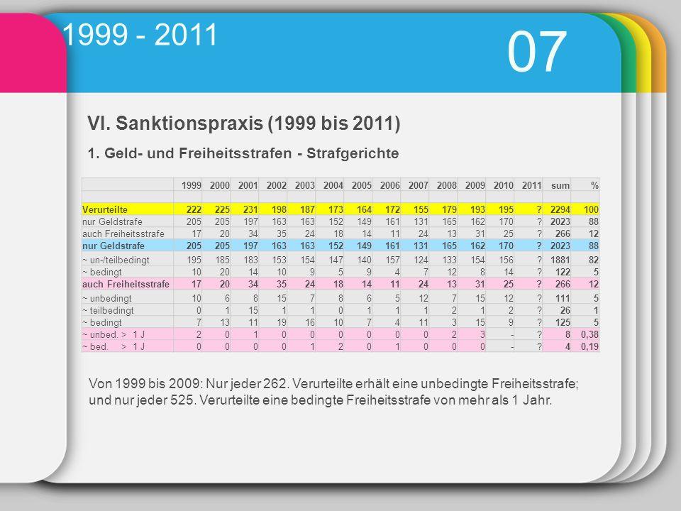 VI.Sanktionspraxis (1999 bis 2011) 1.