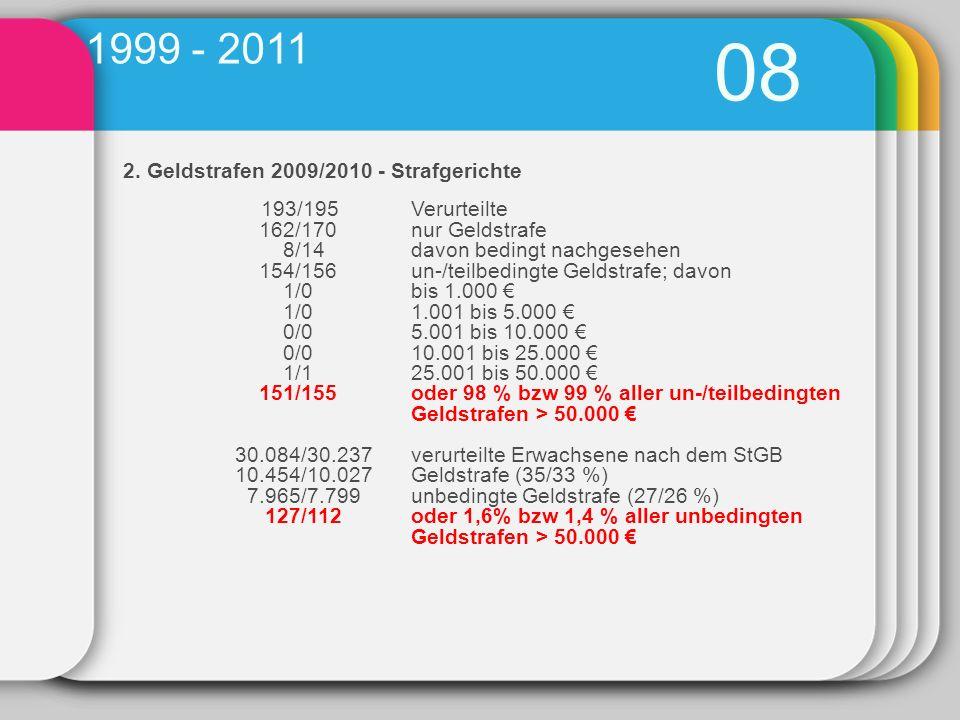 2. Geldstrafen 2009/2010 - Strafgerichte 193/195Verurteilte 162/170nur Geldstrafe 8/14davon bedingt nachgesehen 154/156un-/teilbedingte Geldstrafe; da