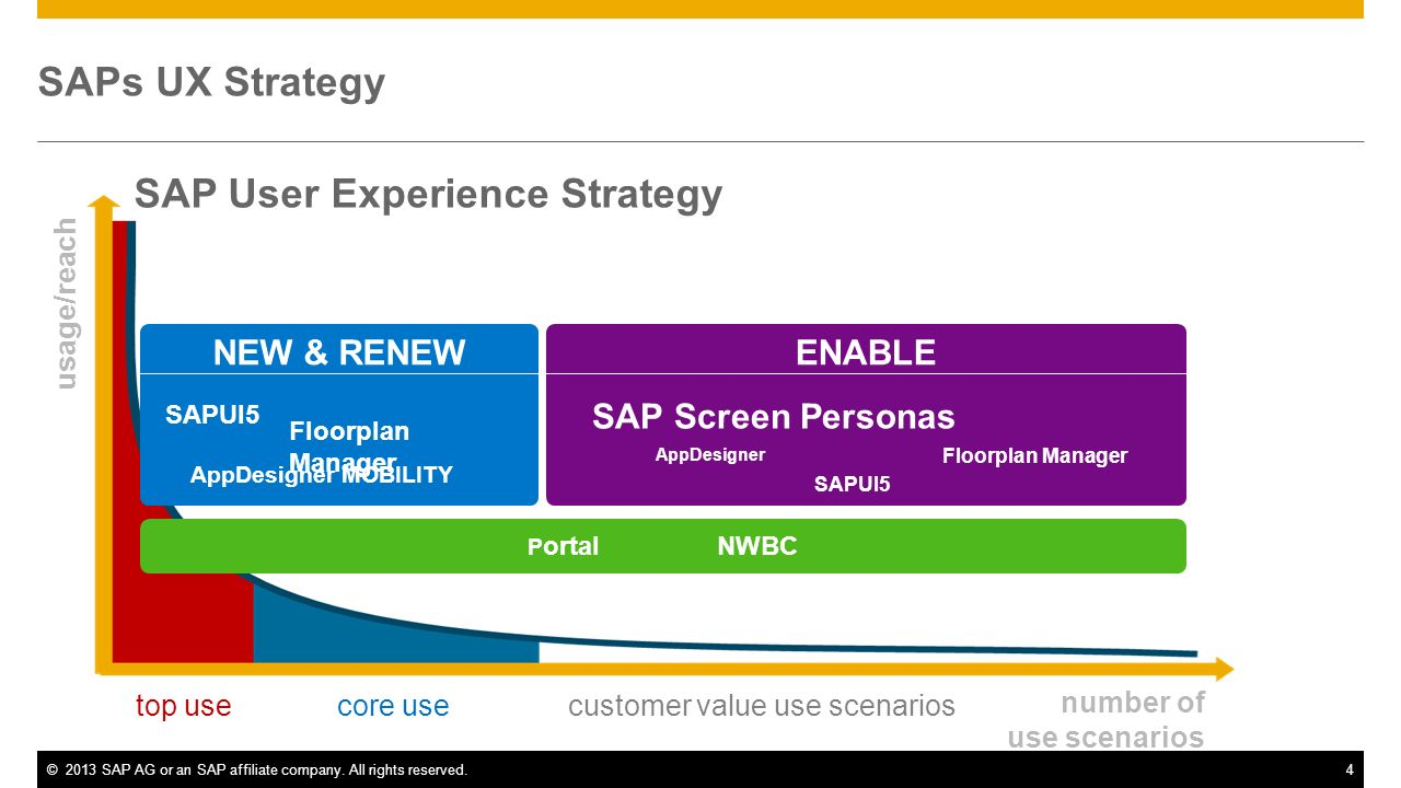 ©2013 SAP AG or an SAP affiliate company. All rights reserved.4 SAP User Experience Strategy usage/reach number of use scenarios NEW & RENEWENABLE top