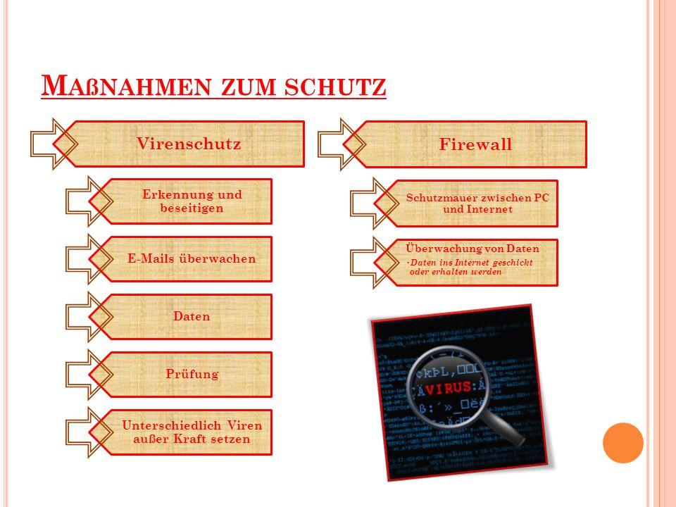 M AßNAHMEN ZUM SCHUTZ Firewall Schutzmauer zwischen PC und Internet Überwachung von Daten Daten ins Internet geschickt oder erhalten werden Virenschutz Erkennung und beseitigen E-Mails überwachen Daten Prüfung Unterschiedlich Viren außer Kraft setzen