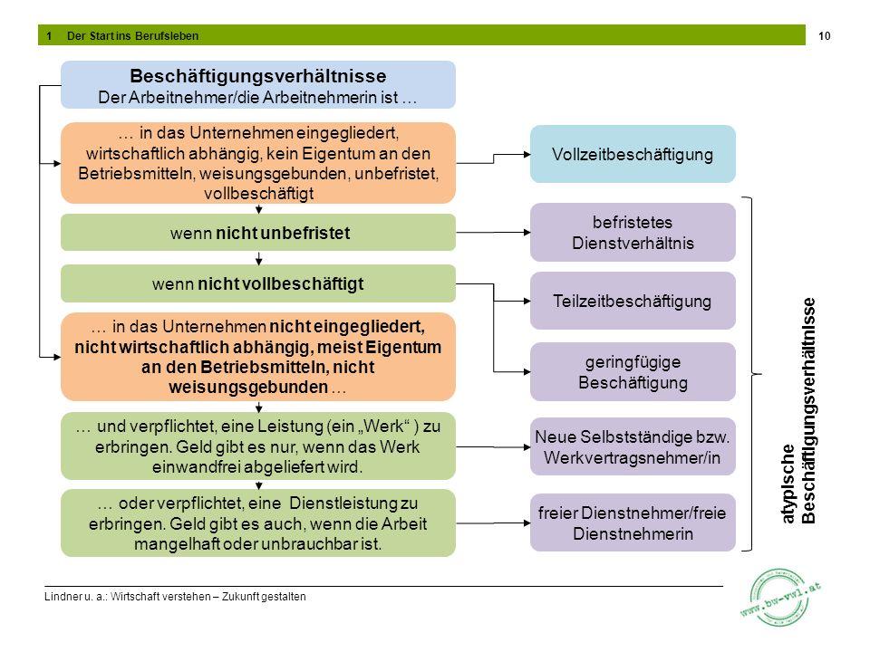 Lindner u. a.: Wirtschaft verstehen – Zukunft gestalten 10 … in das Unternehmen eingegliedert, wirtschaftlich abhängig, kein Eigentum an den Betriebsm