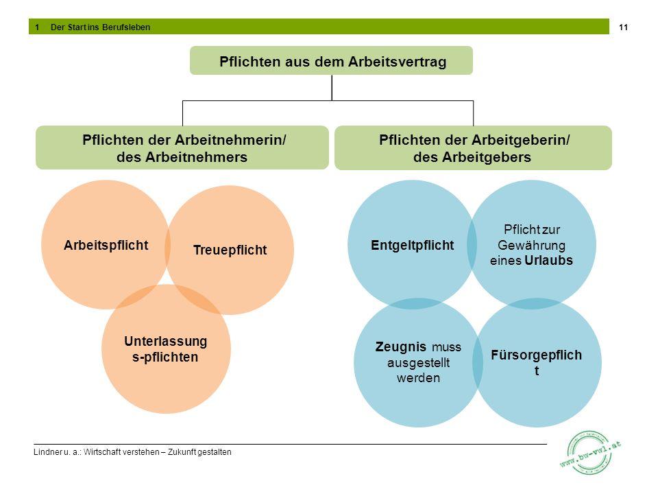 Lindner u. a.: Wirtschaft verstehen – Zukunft gestalten 11 Pflichten aus dem Arbeitsvertrag Pflichten der Arbeitnehmerin/ des Arbeitnehmers Pflichten