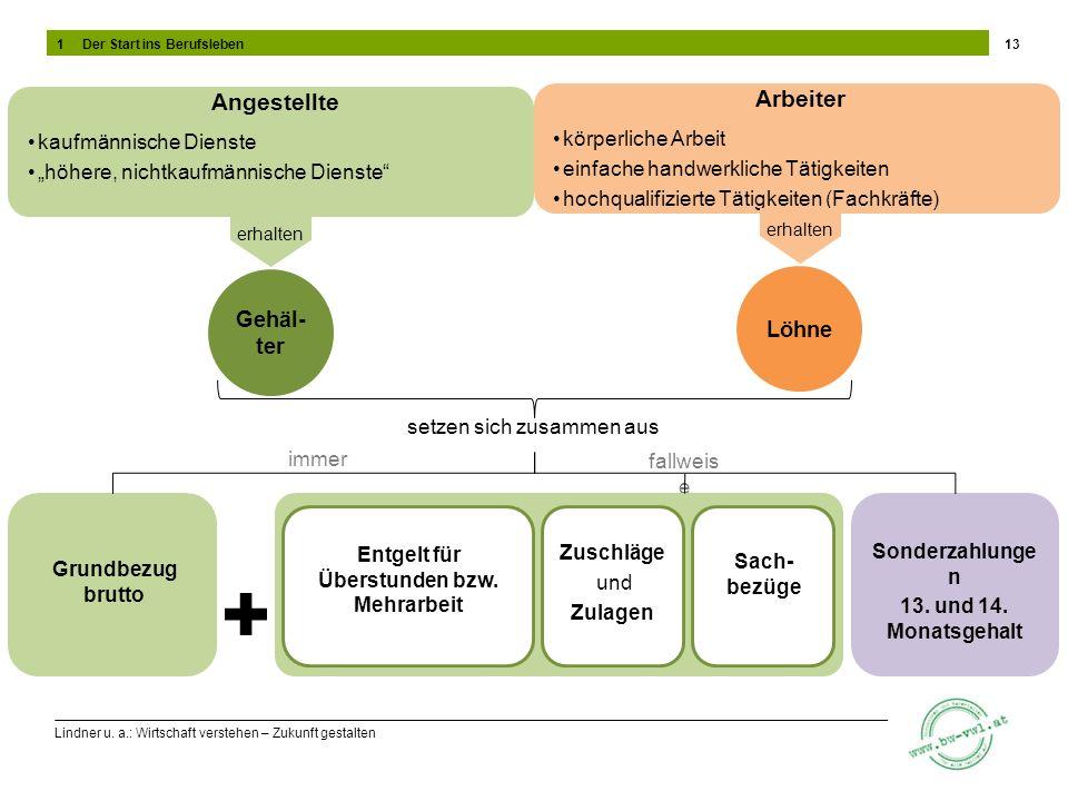 Lindner u. a.: Wirtschaft verstehen – Zukunft gestalten 13 Angestellte kaufmännische Dienste höhere, nichtkaufmännische Dienste Arbeiter körperliche A