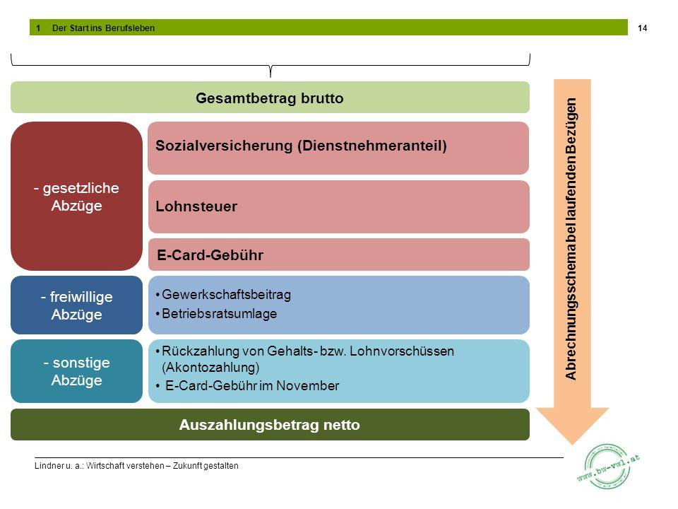 Lindner u. a.: Wirtschaft verstehen – Zukunft gestalten 14 Gesamtbetrag brutto - gesetzliche Abzüge - freiwillige Abzüge - sonstige Abzüge Auszahlungs