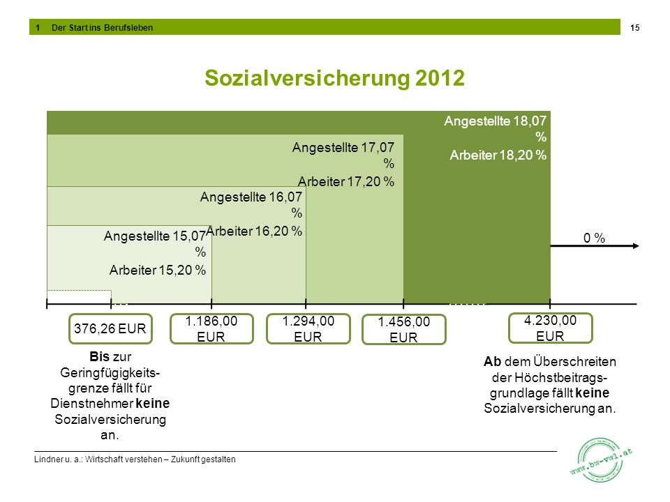 Lindner u. a.: Wirtschaft verstehen – Zukunft gestalten Sozialversicherung 2012 15 Bis zur Geringfügigkeits- grenze fällt für Dienstnehmer keine Sozia