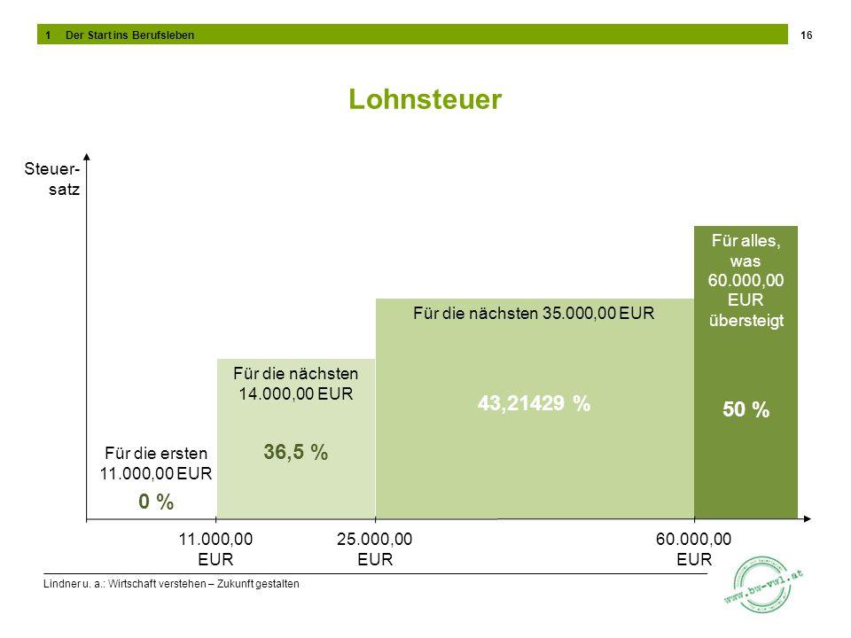Lindner u. a.: Wirtschaft verstehen – Zukunft gestalten Lohnsteuer 16 Steuer- satz 11.000,00 EUR 25.000,00 EUR 60.000,00 EUR Für die ersten 11.000,00