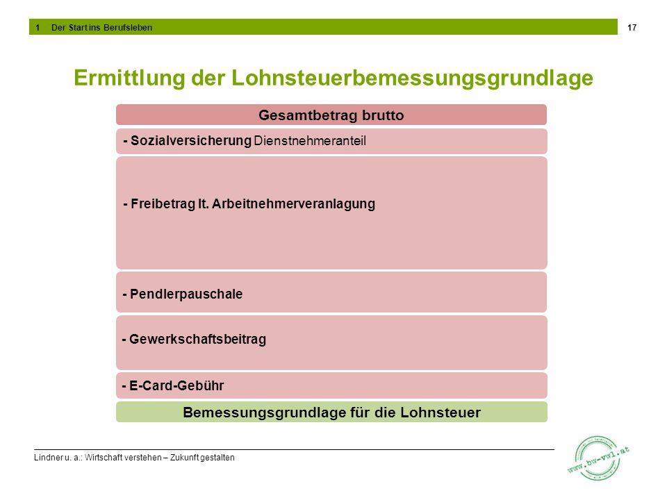 Lindner u. a.: Wirtschaft verstehen – Zukunft gestalten Ermittlung der Lohnsteuerbemessungsgrundlage 17 Gesamtbetrag brutto - Sozialversicherung Diens