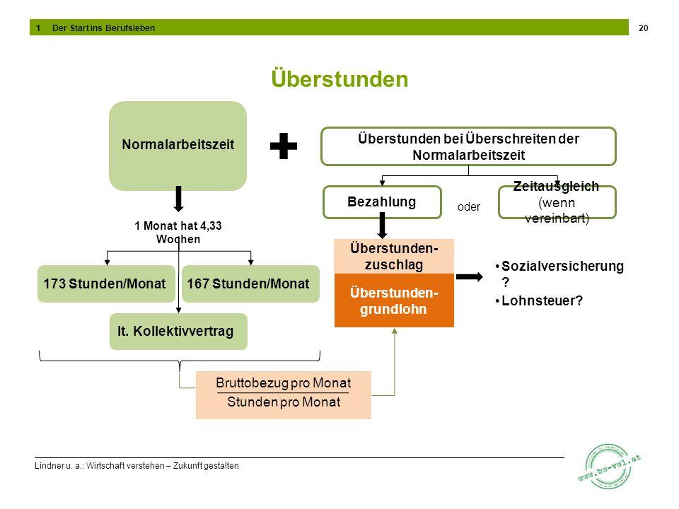 Lindner u. a.: Wirtschaft verstehen – Zukunft gestalten Überstunden 20 Normalarbeitszeit Überstunden bei Überschreiten der Normalarbeitszeit 1 Monat h