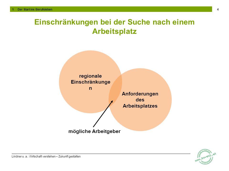 Lindner u. a.: Wirtschaft verstehen – Zukunft gestalten Einschränkungen bei der Suche nach einem Arbeitsplatz 4 regionale Einschränkunge n Anforderung