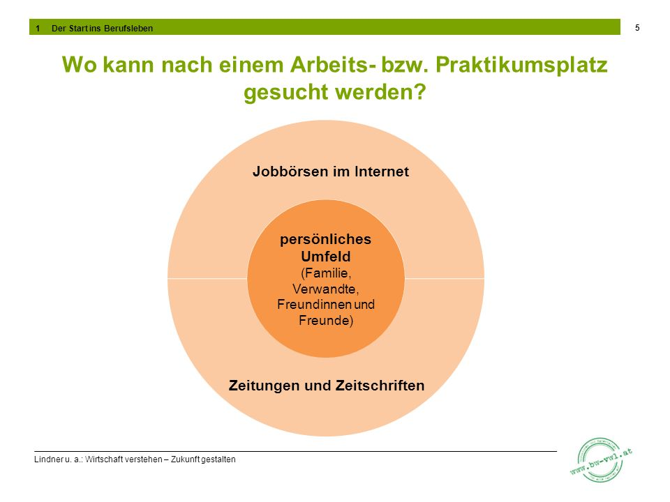 Lindner u. a.: Wirtschaft verstehen – Zukunft gestalten Wo kann nach einem Arbeits- bzw. Praktikumsplatz gesucht werden? 5 persönliches Umfeld (Famili