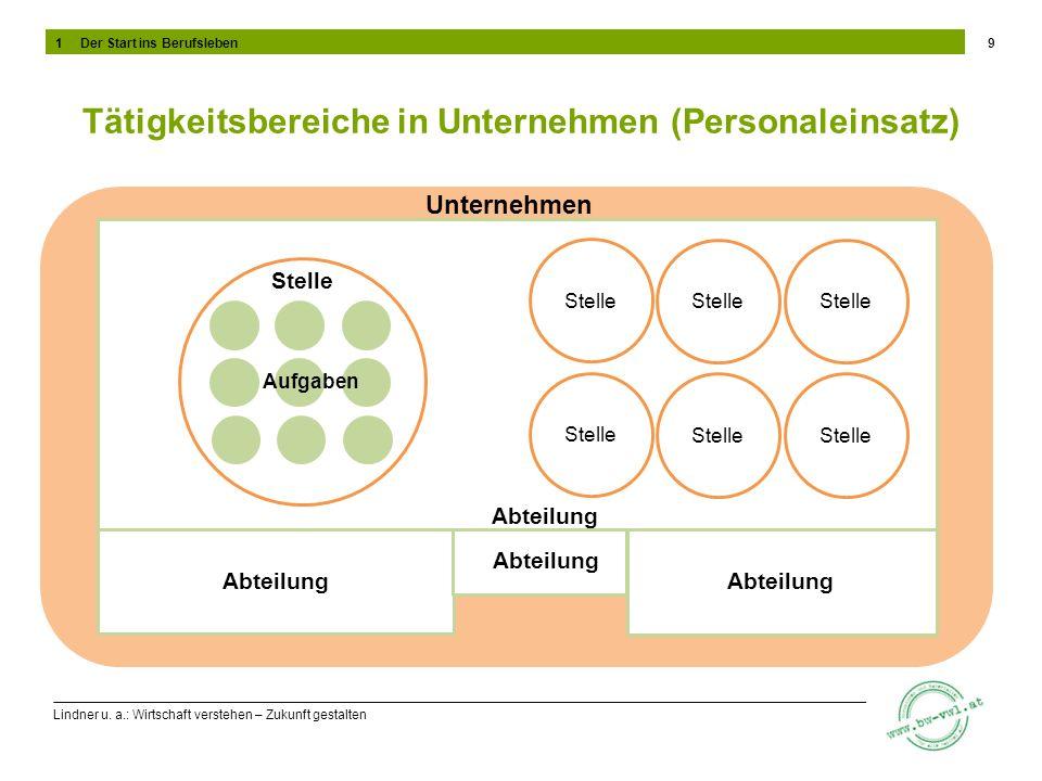 Lindner u. a.: Wirtschaft verstehen – Zukunft gestalten Tätigkeitsbereiche in Unternehmen (Personaleinsatz) 9 Stelle Abteilung Unternehmen Stelle Aufg