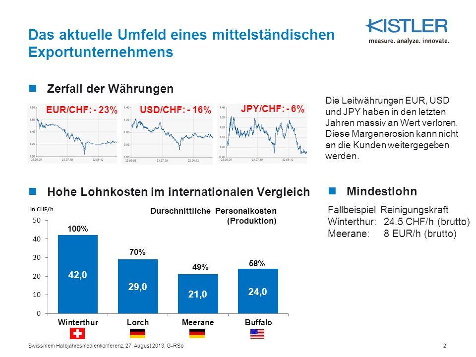 Das aktuelle Umfeld eines mittelständischen Exportunternehmens Zerfall der Währungen Hohe Lohnkosten im internationalen Vergleich EUR/CHF: - 23% USD/C