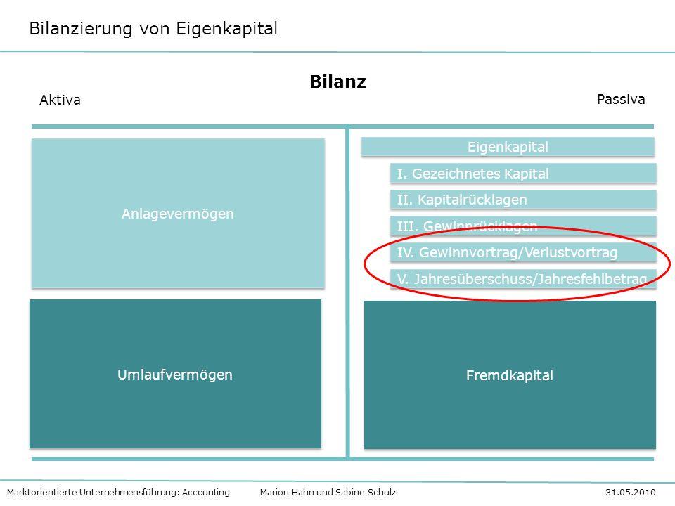 Bilanzierung von Eigenkapital Marktorientierte Unternehmensführung: Accounting Marion Hahn und Sabine Schulz 31.05.2010 Bilanz Aktiva Passiva Anlageve