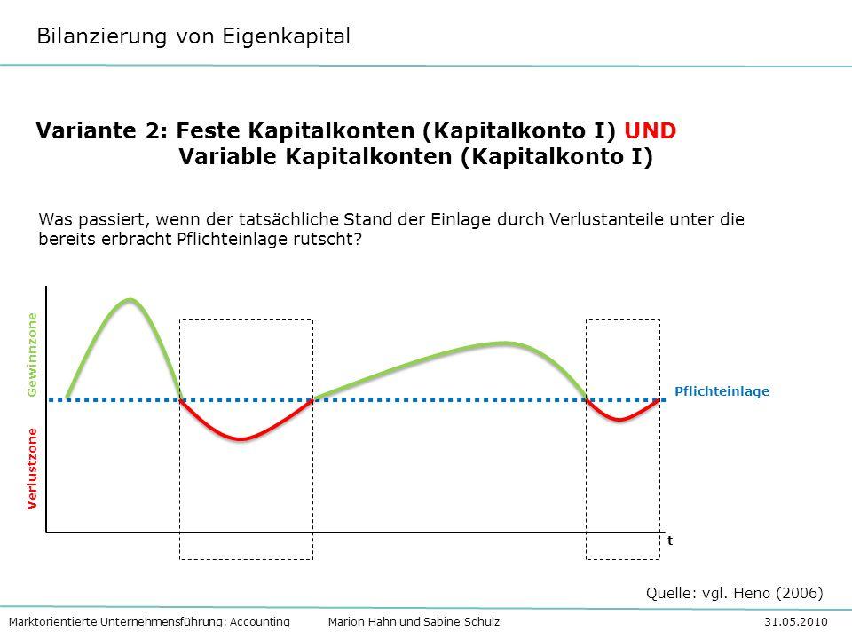 Bilanzierung von Eigenkapital Marktorientierte Unternehmensführung: Accounting Marion Hahn und Sabine Schulz 31.05.2010 Variante 2: Feste Kapitalkonte