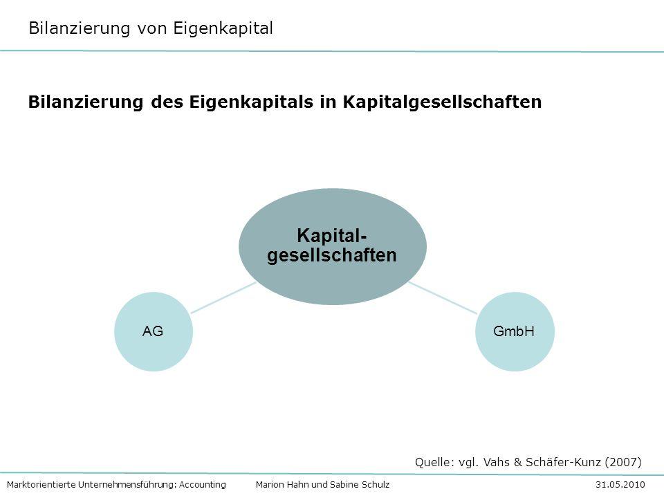 Bilanzierung von Eigenkapital Marktorientierte Unternehmensführung: Accounting Marion Hahn und Sabine Schulz 31.05.2010 Bilanz Aktiva Passiva Anlagevermögen Umlaufvermögen Eigenkapital Fremdkapital Quelle: vgl.