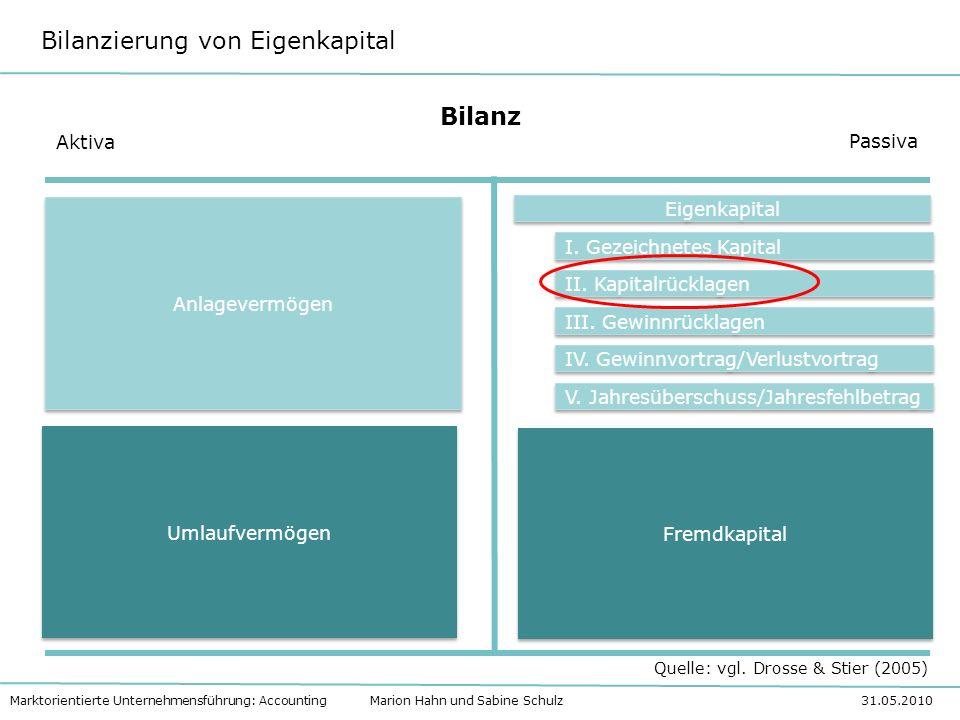 Bilanzierung von Eigenkapital Marktorientierte Unternehmensführung: Accounting Marion Hahn und Sabine Schulz 31.05.2010 Besonderheit: KG (Kommanditgesellschaft) Hat der Kommandit die Pflichteinlage erbracht, werden die Gewinnanteile auf Sonderkonto gutgeschrieben.