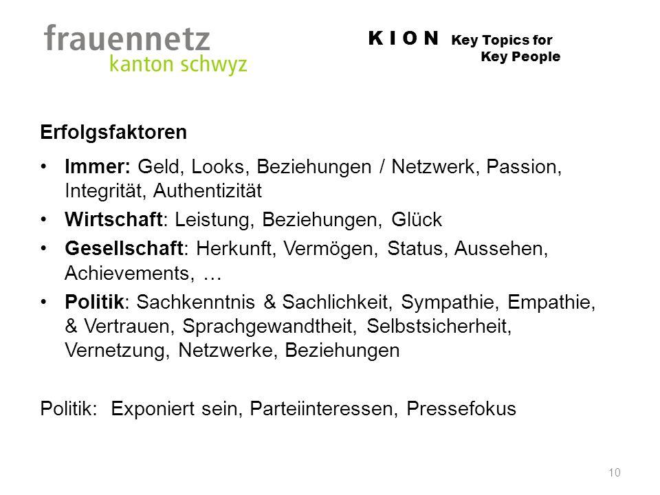 K I O N Key Topics for Key People Erfolgsfaktoren Immer: Geld, Looks, Beziehungen / Netzwerk, Passion, Integrität, Authentizität Wirtschaft: Leistung,