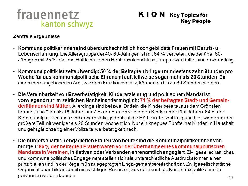 K I O N Key Topics for Key People Zentrale Ergebnisse Kommunalpolitikerinnen sind überdurchschnittlich hoch gebildete Frauen mit Berufs- u. Lebenserfa