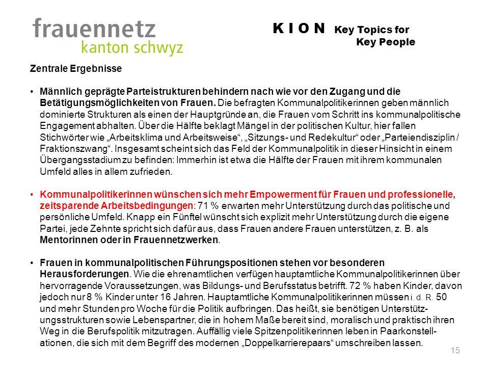 K I O N Key Topics for Key People Zentrale Ergebnisse Männlich geprägte Parteistrukturen behindern nach wie vor den Zugang und die Betätigungsmöglichk