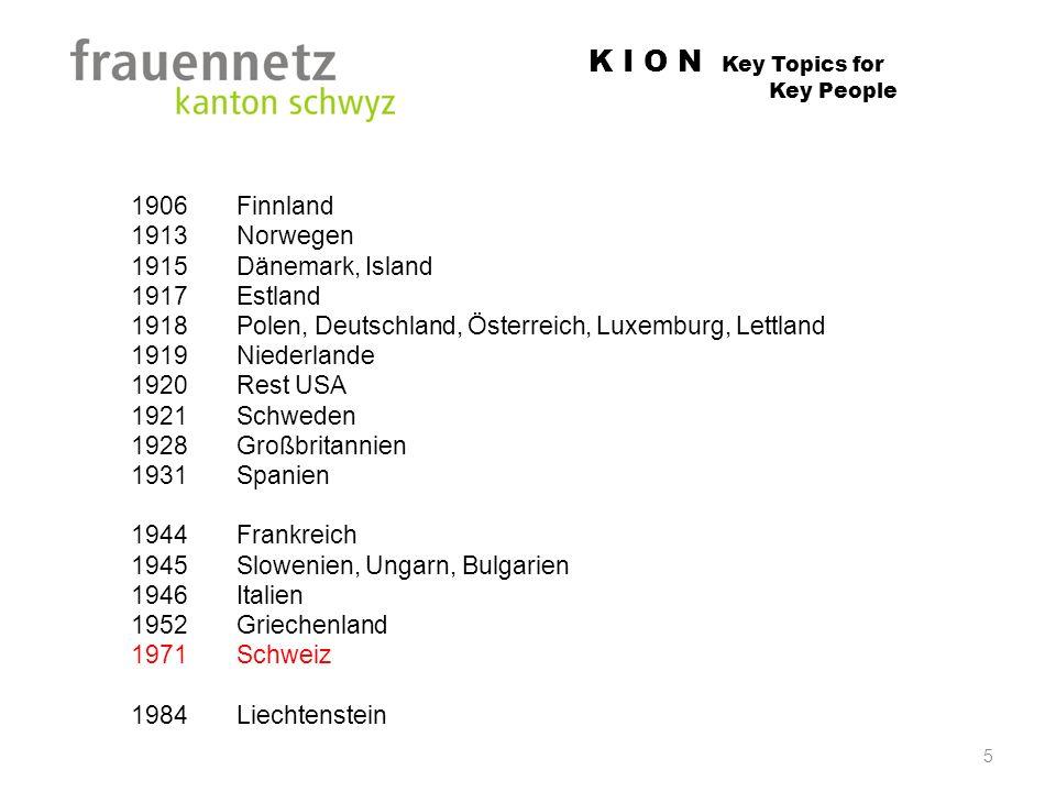 K I O N Key Topics for Key People 5 1906 Finnland 1913 Norwegen 1915 Dänemark, Island 1917 Estland 1918 Polen, Deutschland, Österreich, Luxemburg, Let
