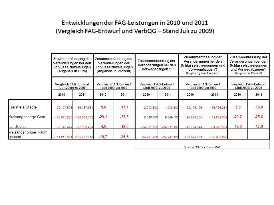 Zusammenfassung der Veränderungen bei den Schlüsselzuweisungen (Angaben in Euro) Zusammenfassung der Veränderungen der Schlüsselzuweisungen (Angaben i