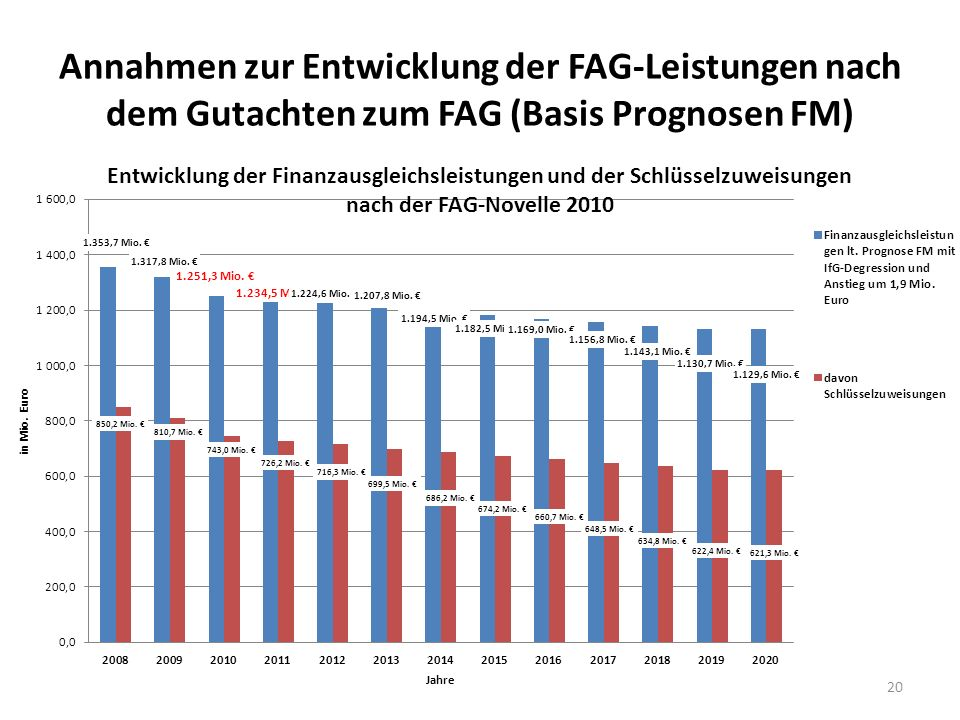 Annahmen zur Entwicklung der FAG-Leistungen nach dem Gutachten zum FAG (Basis Prognosen FM) 20