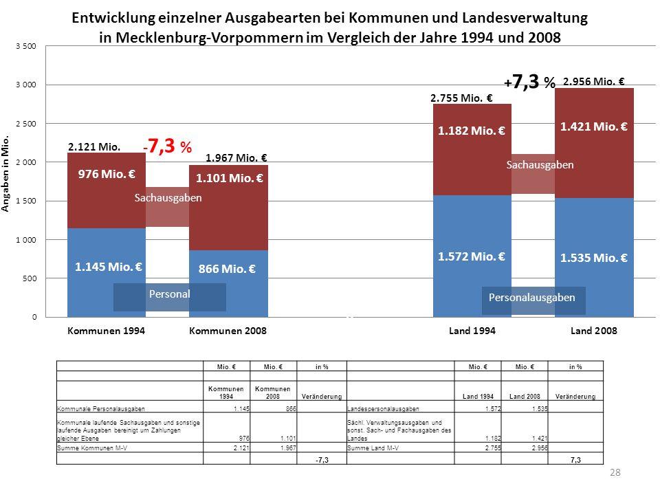 28 Mio. in % Mio. in % Kommunen 1994 Kommunen 2008Veränderung Land 1994Land 2008Veränderung Kommunale Personalausgaben1.145866 Landespersonalausgaben1