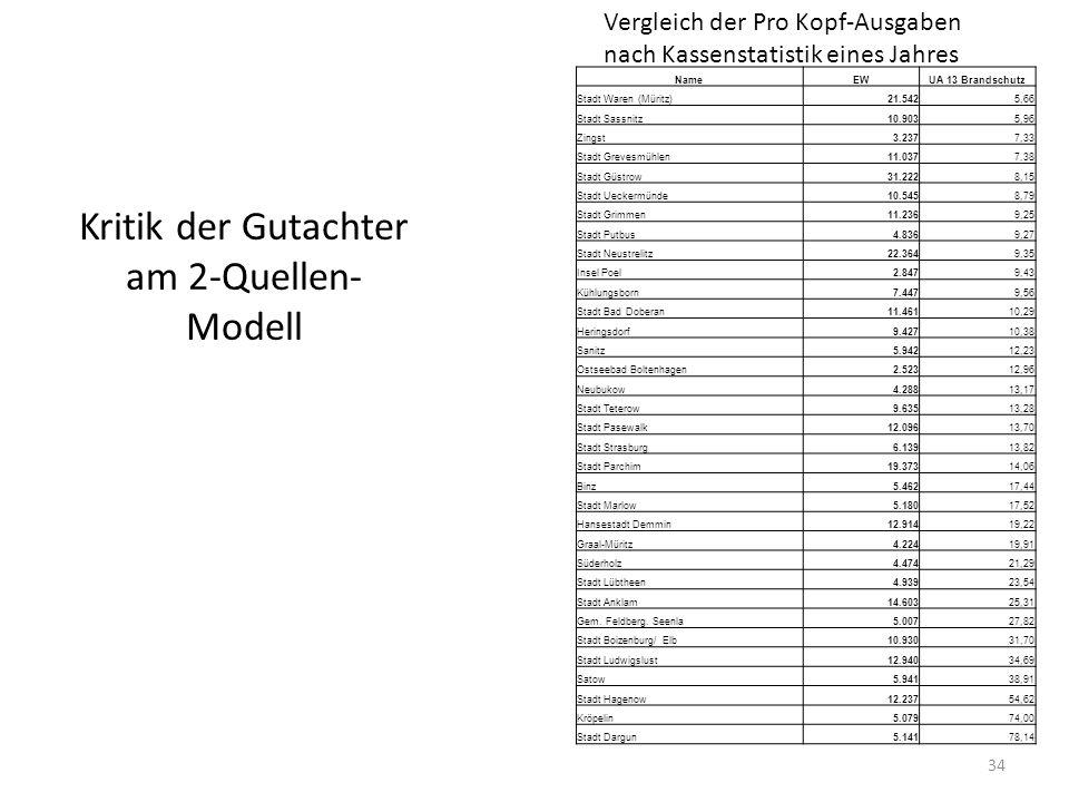 Kritik der Gutachter am 2-Quellen- Modell 34 NameEWUA 13 Brandschutz Stadt Waren (Müritz)21.5425,66 Stadt Sassnitz10.9035,96 Zingst3.2377,33 Stadt Gre