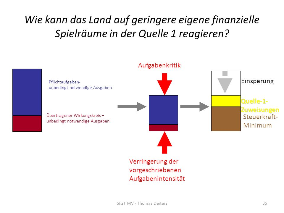 StGT MV - Thomas Deiters35 Wie kann das Land auf geringere eigene finanzielle Spielräume in der Quelle 1 reagieren? Übertragener Wirkungskreis – unbed