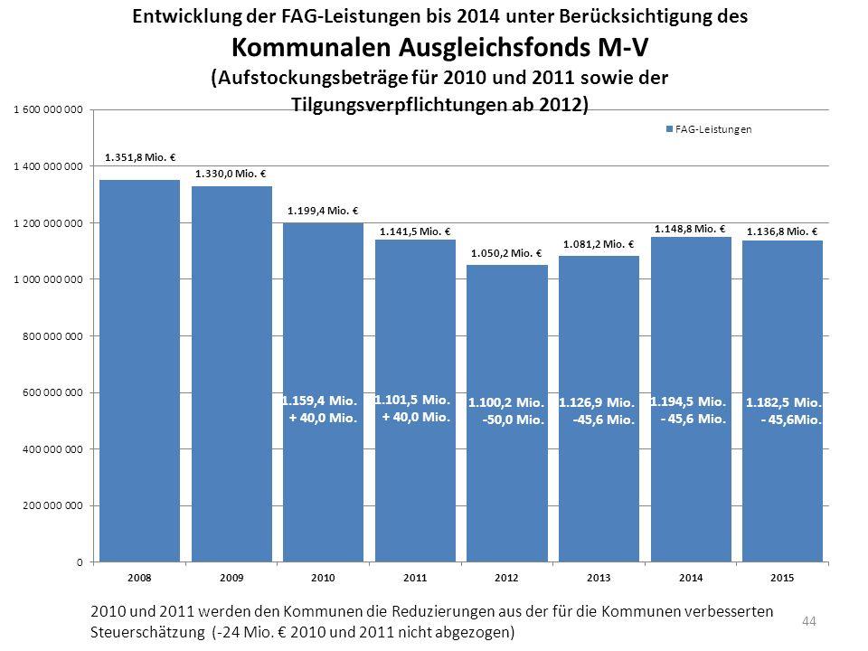 44 2010 und 2011 werden den Kommunen die Reduzierungen aus der für die Kommunen verbesserten Steuerschätzung (-24 Mio. 2010 und 2011 nicht abgezogen)