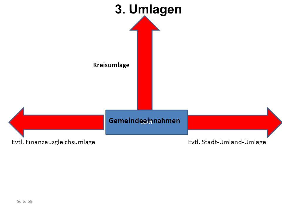 Seite 69 3. Umlagen Gen Gemeindeeinnahmen Kreisumlage Evtl. FinanzausgleichsumlageEvtl. Stadt-Umland-Umlage