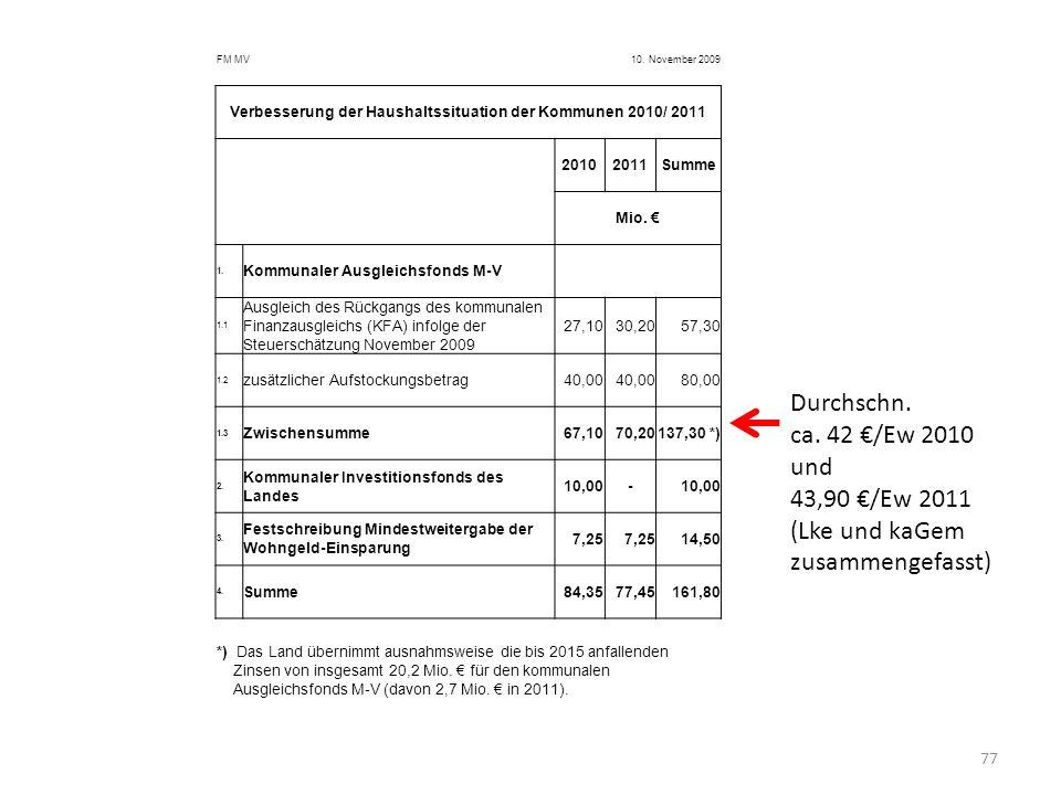 77 FM MV10. November 2009 Verbesserung der Haushaltssituation der Kommunen 2010/ 2011 20102011Summe Mio. 1. Kommunaler Ausgleichsfonds M-V 1.1 Ausglei