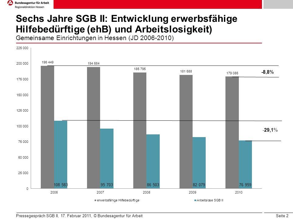 Seite 2 Sechs Jahre SGB II: Entwicklung erwerbsfähige Hilfebedürftige (ehB) und Arbeitslosigkeit) Gemeinsame Einrichtungen in Hessen (JD 2006-2010) Pressegespräch SGB II, 17.