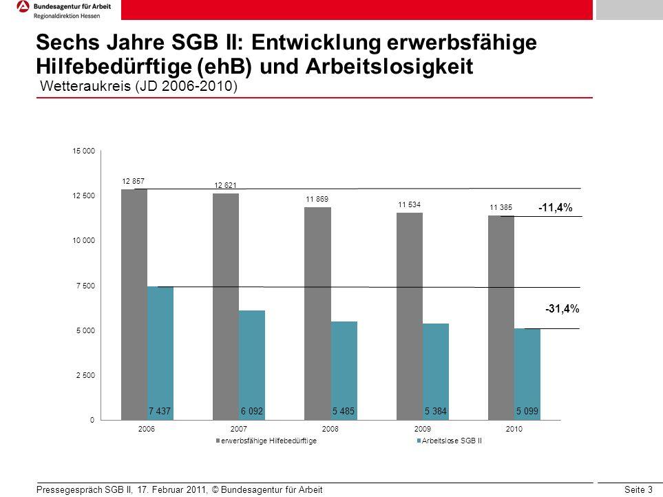 Seite 3 Sechs Jahre SGB II: Entwicklung erwerbsfähige Hilfebedürftige (ehB) und Arbeitslosigkeit Wetteraukreis (JD 2006-2010) Pressegespräch SGB II, 17.